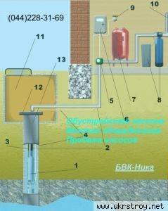 Схема обустройства скважины для водоснабжения.
