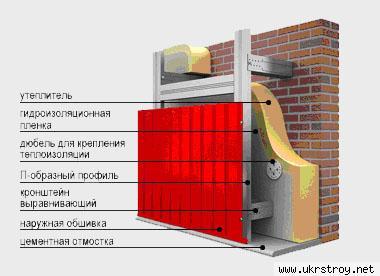 Утепление и облицовка стен Донецк., Донецк