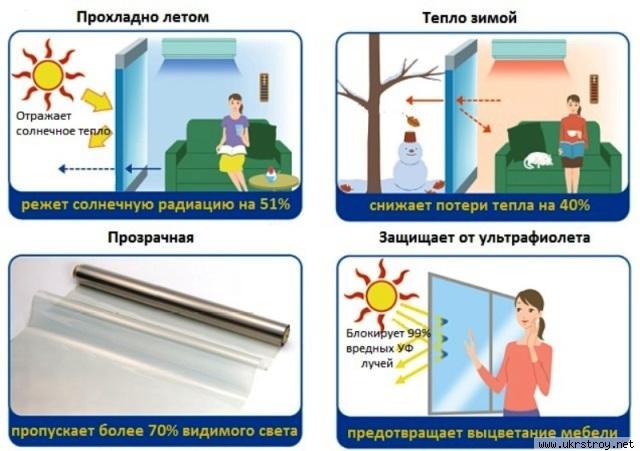 Энергосберегающая пленка, Киев
