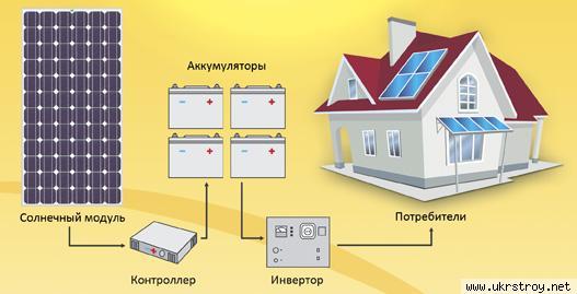 Генератор на солнечных батареях, Донецк
